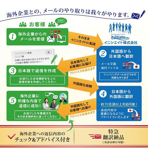 タイトル:「海外からのemail の翻訳、および、その返信の翻訳」 海外企業とのメールのやり取りは我々がやります。 1)お客様が海外企業からのemailを受信し、そのメールをそのままイニシエイトに転送。 2)お客様から受け取ったemailを日本語へ翻訳。メール文面や添付ファイルを翻訳。フィッシングメールかどうかの判断も行えます。 和訳の納品時にはアドバイスも添えます。 3)和訳とアドバイスを見ながらお客様に日本語で返信を書いていただきます。返信内容をイニシエイトへ送信。 4)日本語で書かれた返信を外国語へ翻訳。返信内容が最適になるようにアドバイスも致します。 5)外国語になった返信内容をお客様が海外の相手先にemailを送信。